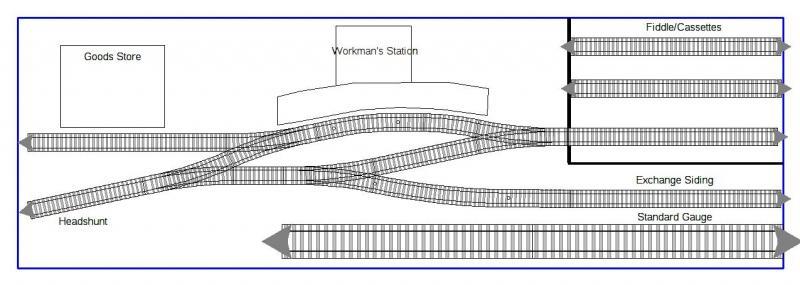 7mm Narrow Gauge Micro Layout | Platform1mrc com